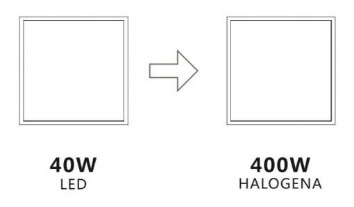 Equivalencia de panel LED