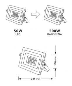 Medidas y equivalencias del proyector de LED