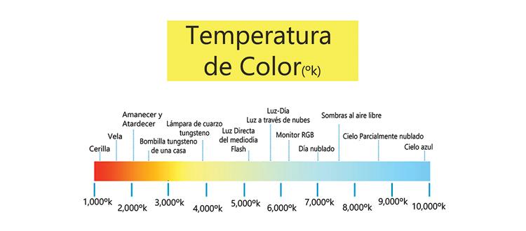 Gráfico de temperatura de color para elegir el mejor downlight led.